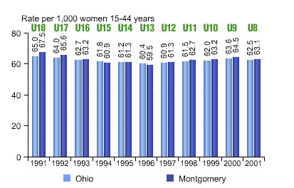 Birth rates in Ohio